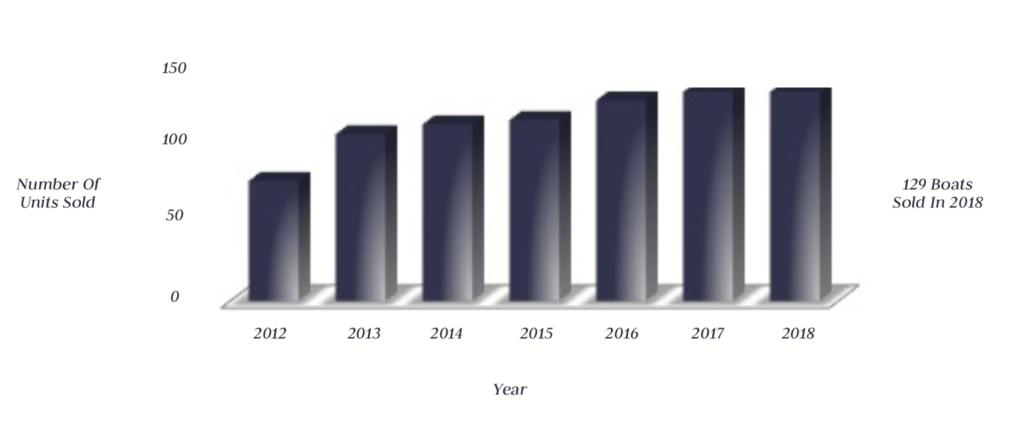 Sunseeker Brokerage Sales Stats
