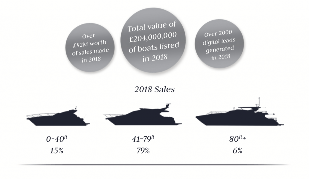 Value of Sunseeker Brokerage Sales 2018