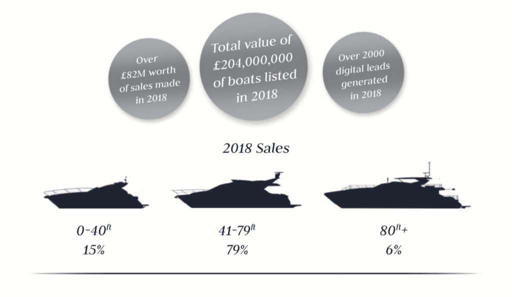 Value of Sunseeker Brokerage Sales 2018